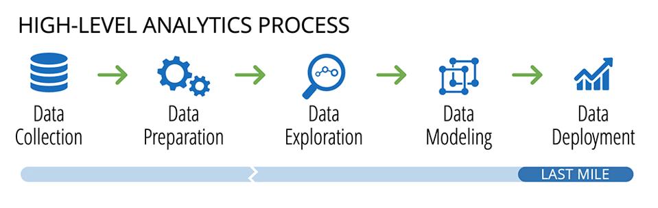 OctopusBI | High Level Analytics