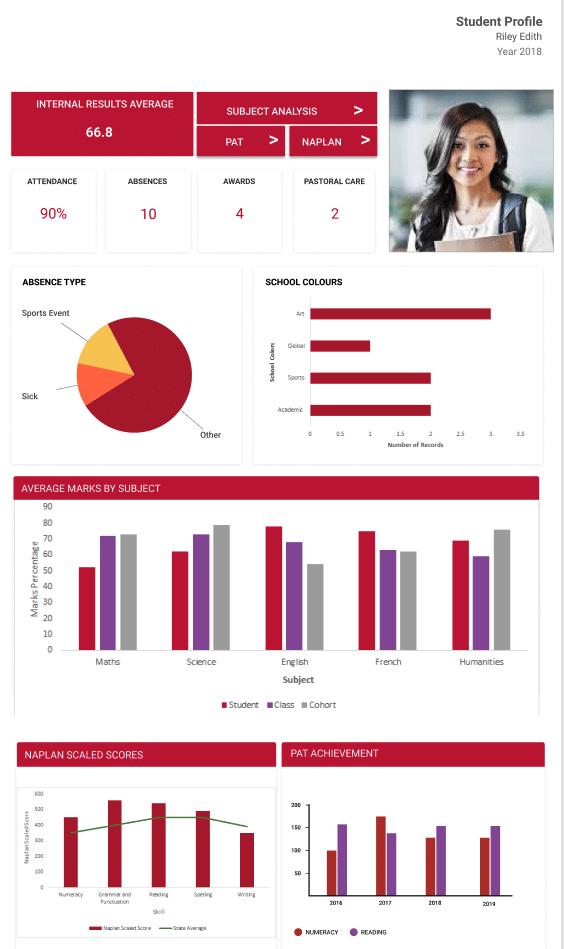 Student Dashboard Learner Profile